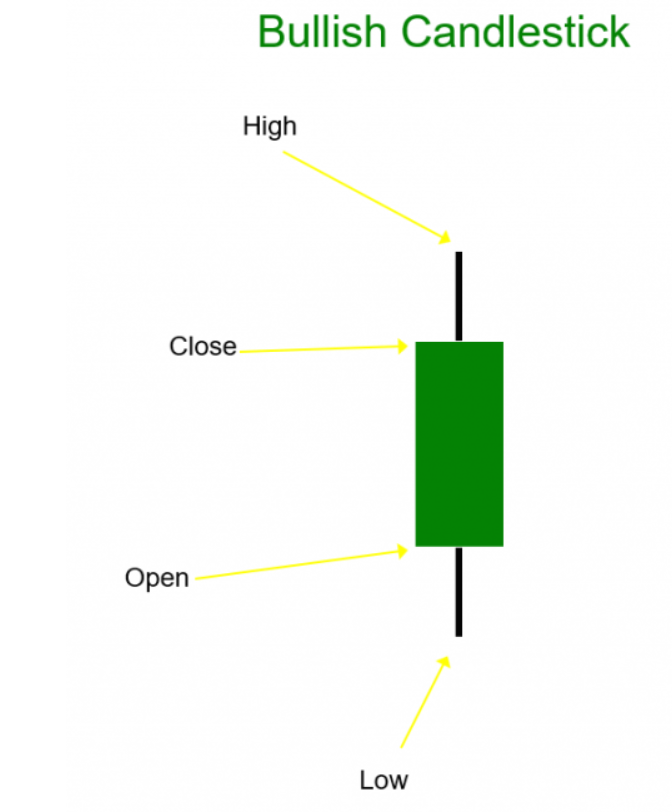 Candlestick Charts For Beginners - Learn How To Read A